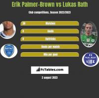 Erik Palmer-Brown vs Lukas Rath h2h player stats