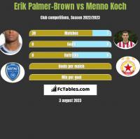Erik Palmer-Brown vs Menno Koch h2h player stats
