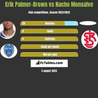 Erik Palmer-Brown vs Nacho Monsalve h2h player stats