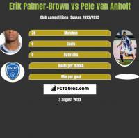 Erik Palmer-Brown vs Pele van Anholt h2h player stats