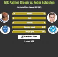 Erik Palmer-Brown vs Robin Schouten h2h player stats
