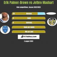 Erik Palmer-Brown vs Jethro Mashart h2h player stats