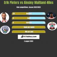 Erik Pieters vs Ainsley Maitland-Niles h2h player stats