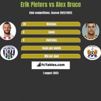 Erik Pieters vs Alex Bruce h2h player stats