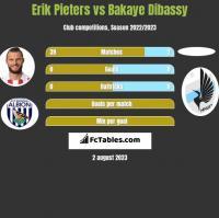 Erik Pieters vs Bakaye Dibassy h2h player stats