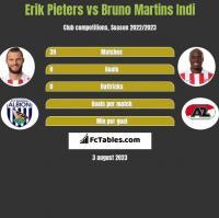 Erik Pieters vs Bruno Martins Indi h2h player stats