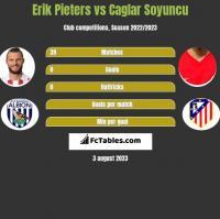 Erik Pieters vs Caglar Soyuncu h2h player stats