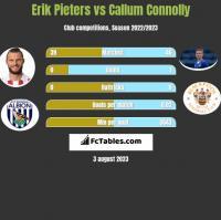 Erik Pieters vs Callum Connolly h2h player stats