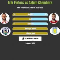 Erik Pieters vs Calum Chambers h2h player stats