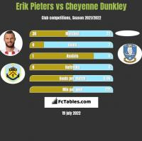 Erik Pieters vs Cheyenne Dunkley h2h player stats