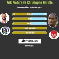 Erik Pieters vs Christophe Herelle h2h player stats