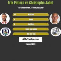Erik Pieters vs Christophe Jallet h2h player stats
