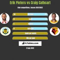 Erik Pieters vs Craig Cathcart h2h player stats