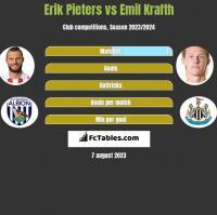 Erik Pieters vs Emil Krafth h2h player stats