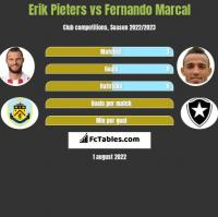 Erik Pieters vs Fernando Marcal h2h player stats