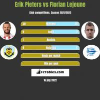 Erik Pieters vs Florian Lejeune h2h player stats