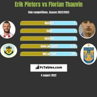 Erik Pieters vs Florian Thauvin h2h player stats
