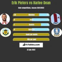 Erik Pieters vs Harlee Dean h2h player stats