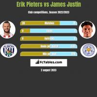 Erik Pieters vs James Justin h2h player stats