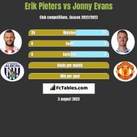 Erik Pieters vs Jonny Evans h2h player stats