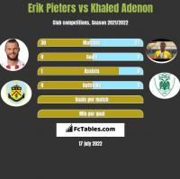 Erik Pieters vs Khaled Adenon h2h player stats