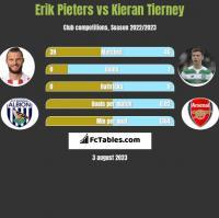 Erik Pieters vs Kieran Tierney h2h player stats