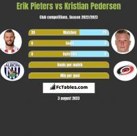 Erik Pieters vs Kristian Pedersen h2h player stats