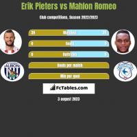 Erik Pieters vs Mahlon Romeo h2h player stats
