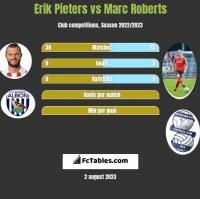 Erik Pieters vs Marc Roberts h2h player stats