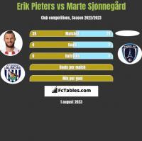 Erik Pieters vs Marte Sjønnegård h2h player stats