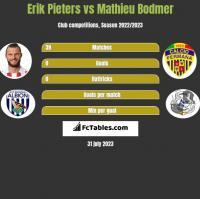Erik Pieters vs Mathieu Bodmer h2h player stats