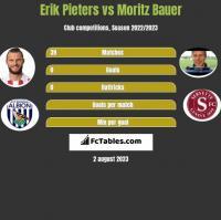 Erik Pieters vs Moritz Bauer h2h player stats