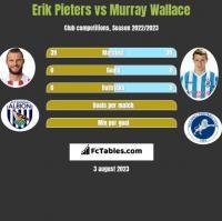 Erik Pieters vs Murray Wallace h2h player stats