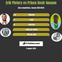 Erik Pieters vs Prince Desir Gouano h2h player stats
