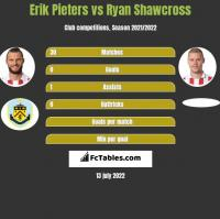 Erik Pieters vs Ryan Shawcross h2h player stats