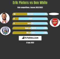 Erik Pieters vs Ben White h2h player stats