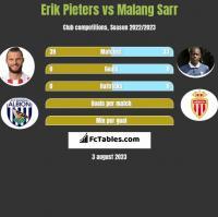 Erik Pieters vs Malang Sarr h2h player stats