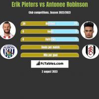 Erik Pieters vs Antonee Robinson h2h player stats