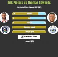 Erik Pieters vs Thomas Edwards h2h player stats