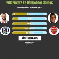 Erik Pieters vs Gabriel dos Santos h2h player stats