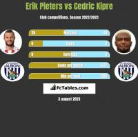 Erik Pieters vs Cedric Kipre h2h player stats