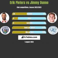 Erik Pieters vs Jimmy Dunne h2h player stats