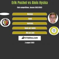 Erik Puchel vs Alois Hycka h2h player stats