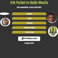 Erik Puchel vs Budje Manzia h2h player stats