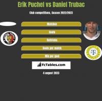Erik Puchel vs Daniel Trubac h2h player stats