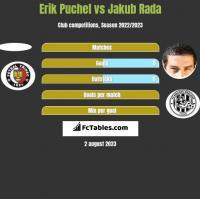 Erik Puchel vs Jakub Rada h2h player stats