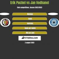 Erik Puchel vs Jan Vodhanel h2h player stats