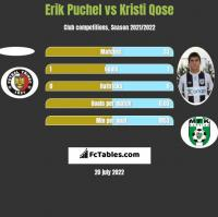 Erik Puchel vs Kristi Qose h2h player stats
