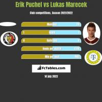 Erik Puchel vs Lukas Marecek h2h player stats