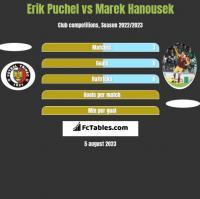 Erik Puchel vs Marek Hanousek h2h player stats